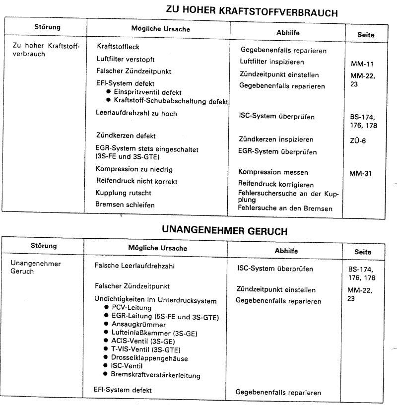 Fehlersuche - MOTORINSTANDSETZUNG - MR2 FORUM