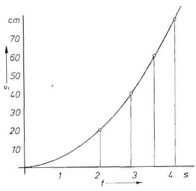 gleichmig beschleunigte bewegung mit anfangsgeschwindigkeit va - Gleichformige Bewegung Beispiele